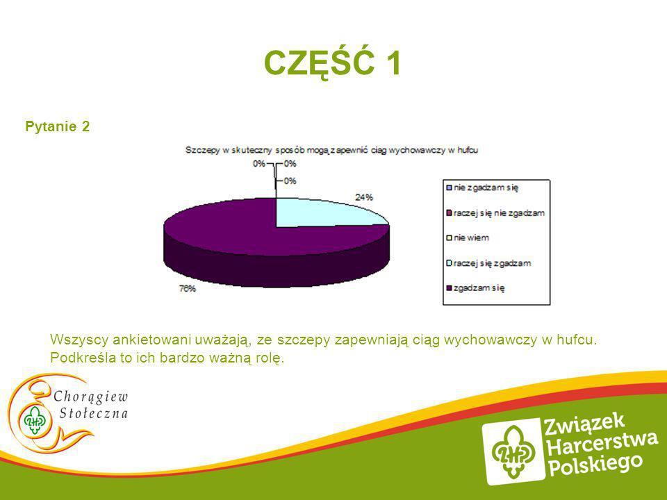 CZĘŚĆ 1 Pytanie 2 Wszyscy ankietowani uważają, ze szczepy zapewniają ciąg wychowawczy w hufcu. Podkreśla to ich bardzo ważną rolę.