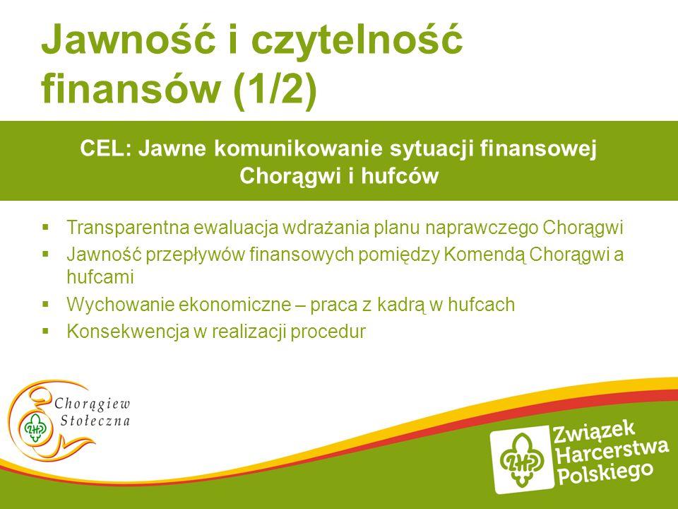 Jawność i czytelność finansów (1/2) Transparentna ewaluacja wdrażania planu naprawczego Chorągwi Jawność przepływów finansowych pomiędzy Komendą Chorą