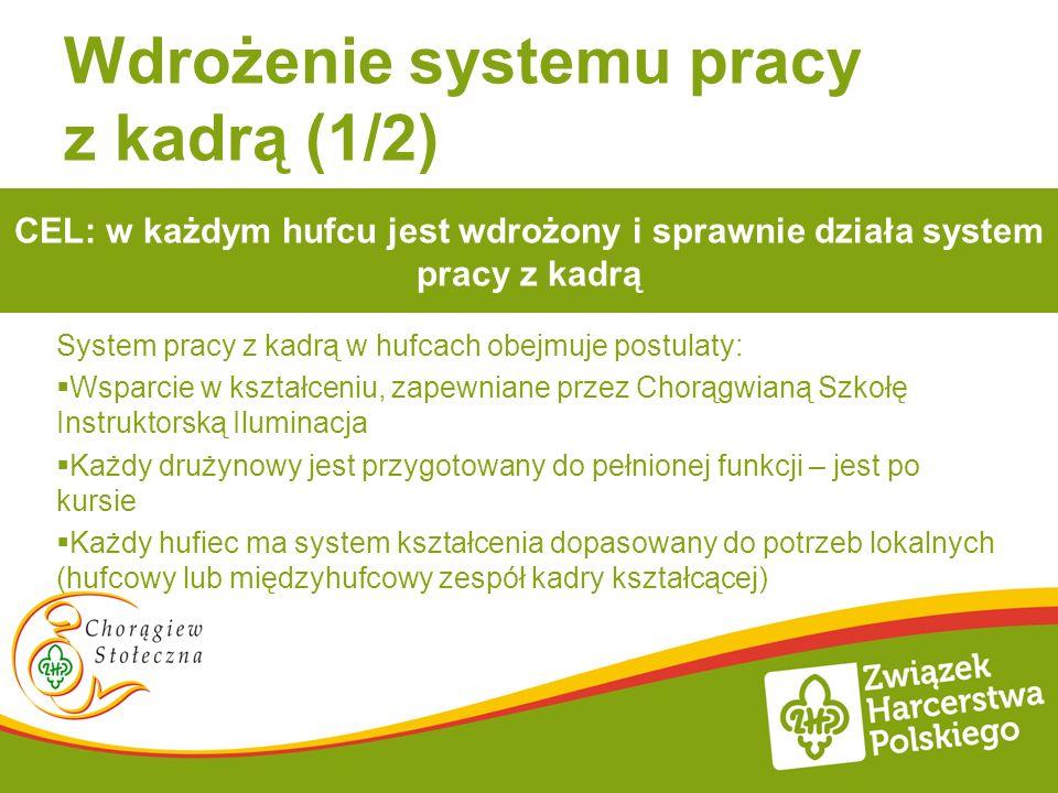 Wdrożenie systemu pracy z kadrą (1/2) System pracy z kadrą w hufcach obejmuje postulaty: Wsparcie w kształceniu, zapewniane przez Chorągwianą Szkołę I