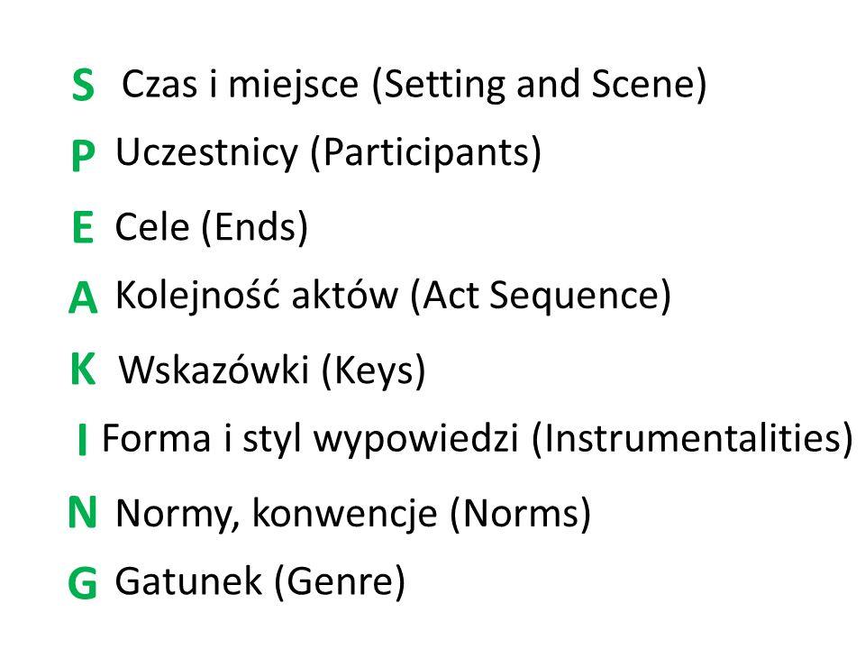 Czas i miejsce (Setting and Scene) Uczestnicy (Participants) Cele (Ends) Kolejność aktów (Act Sequence) Wskazówki (Keys) Forma i styl wypowiedzi (Inst