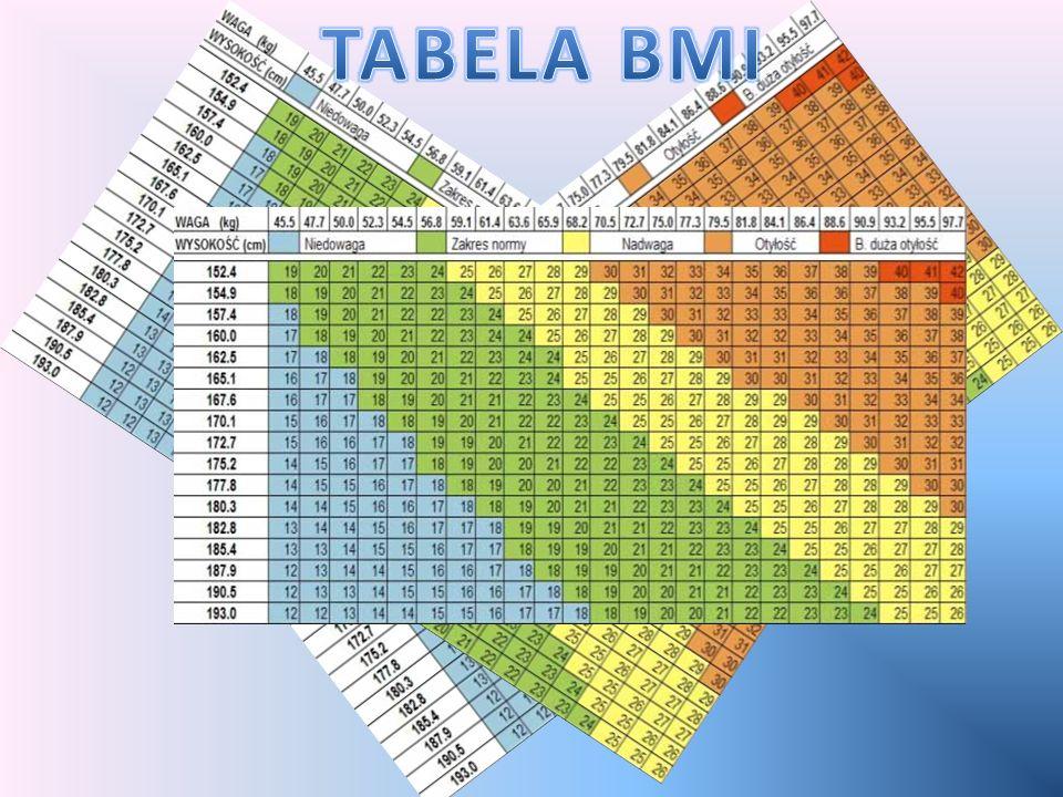 BMI-(ang. body mass index) to wskaźnik masy ciała w stosunku do wzrostu. Za pomocą wskaźnika BMI dowiesz się czy Twoja aktualna masa ciała jest prawid