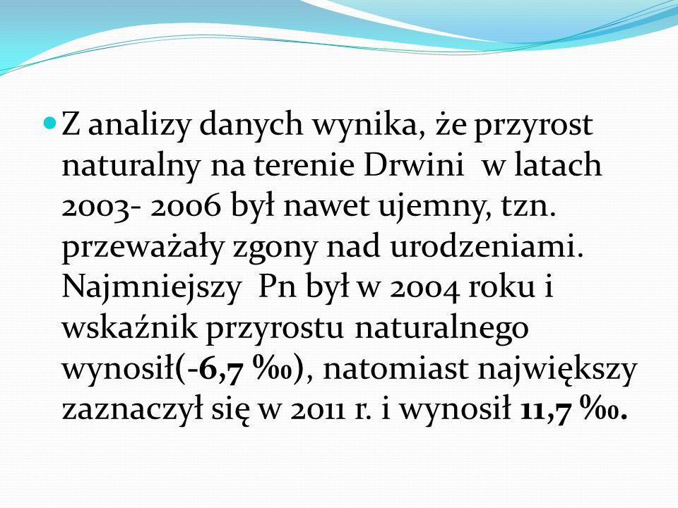 Z analizy danych wynika, że przyrost naturalny na terenie Drwini w latach 2003- 2006 był nawet ujemny, tzn.