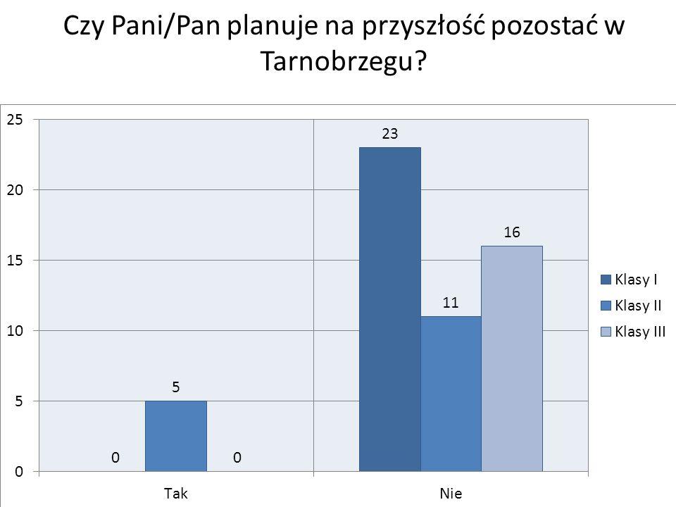 Czy Pani/Pan planuje na przyszłość pozostać w Tarnobrzegu?