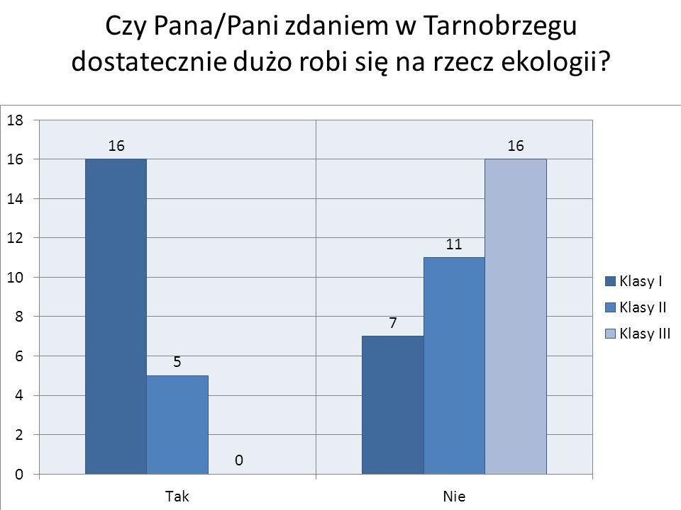Czy Pana/Pani zdaniem w Tarnobrzegu dostatecznie dużo robi się na rzecz ekologii?