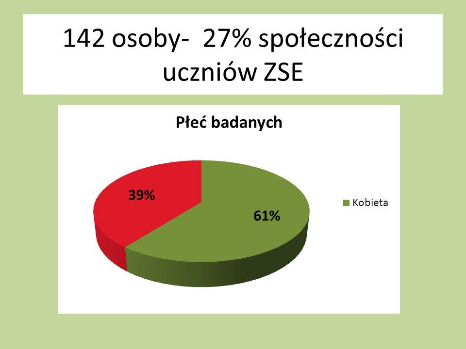 142 osoby- 27% społeczności uczniów ZSE