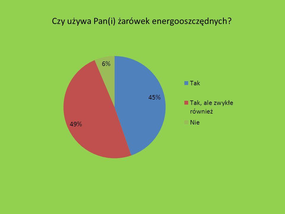 Czy używa Pan(i) żarówek energooszczędnych?