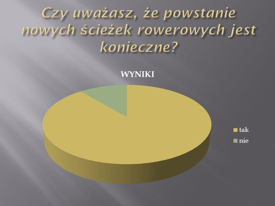 8.Organizować konkursy z zakresu bezpieczeństwa w ruchu drogowym.