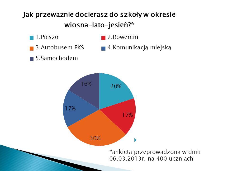 *ankieta przeprowadzona w dniu 06.03.2013r. na 400 uczniach