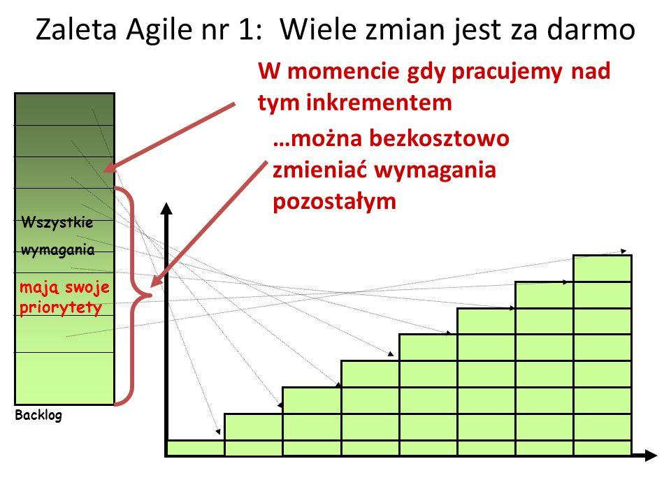 Zaleta Agile nr 1: Wiele zmian jest za darmo Wszystkie wymagania mają swoje priorytety Backlog W momencie gdy pracujemy nad tym inkrementem …można bez