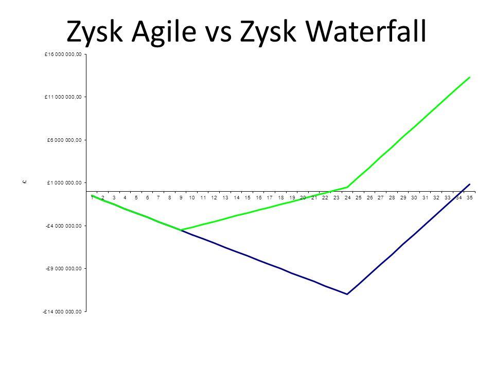 Zysk Agile vs Zysk Waterfall