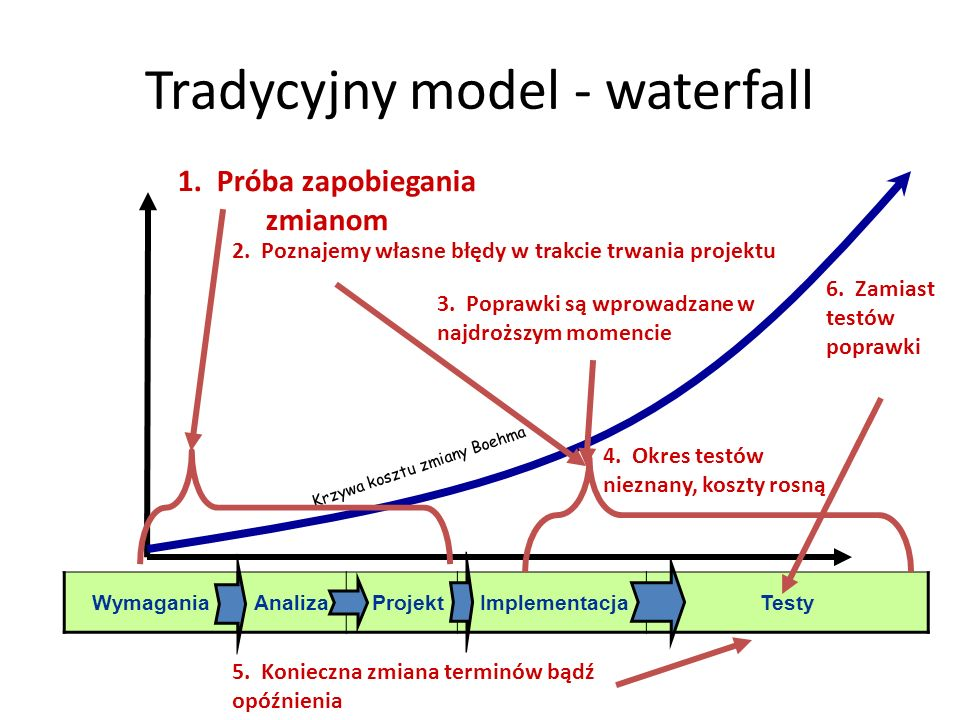 Tradycyjny model - waterfall Krzywa kosztu zmiany Boehma WymaganiaAnaliza Projekt ImplementacjaTesty 1. Próba zapobiegania zmianom 2. Poznajemy własne