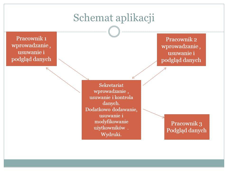 Schemat aplikacji Sekretariat wprowadzanie, usuwanie i kontrola danych.