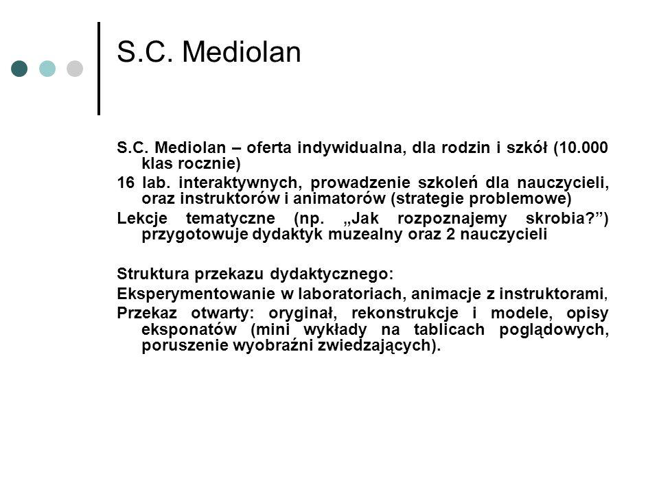 S.C. Mediolan – oferta indywidualna, dla rodzin i szkół (10.000 klas rocznie) 16 lab.