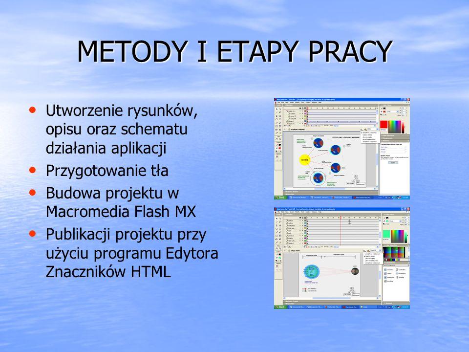METODY I ETAPY PRACY Utworzenie rysunków, opisu oraz schematu działania aplikacji Przygotowanie tła Budowa projektu w Macromedia Flash MX Publikacji p