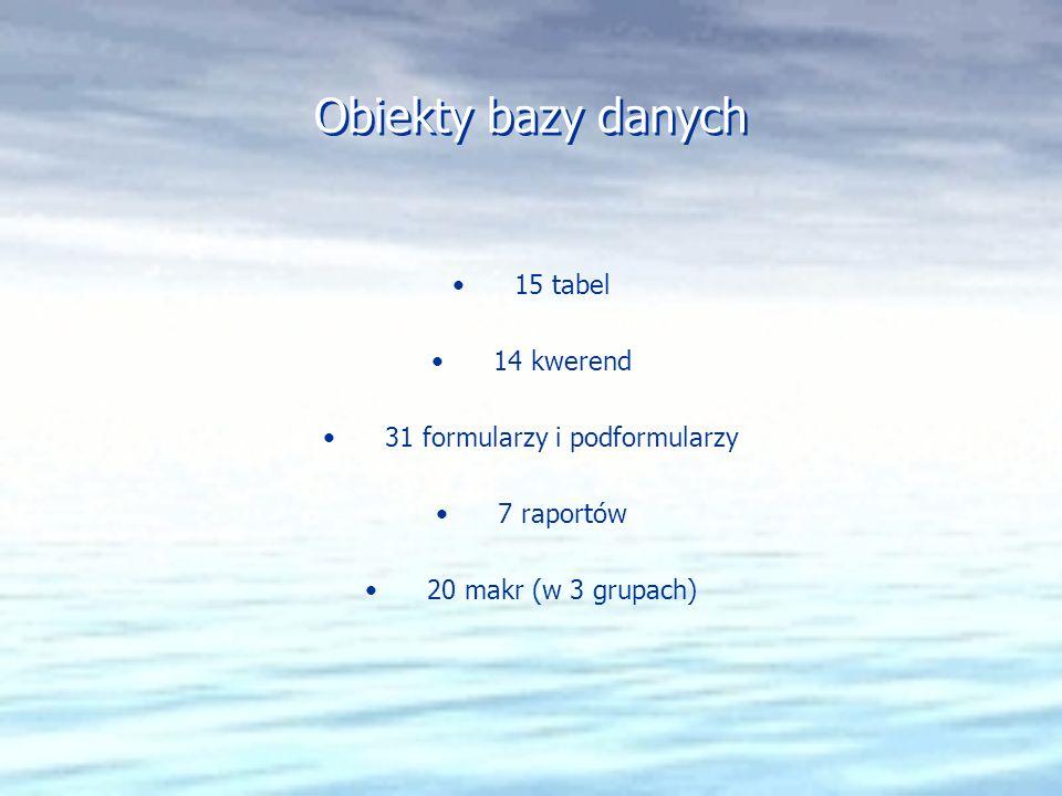 Obiekty bazy danych 15 tabel 14 kwerend 31 formularzy i podformularzy 7 raportów 20 makr (w 3 grupach) 15 tabel 14 kwerend 31 formularzy i podformularzy 7 raportów 20 makr (w 3 grupach)