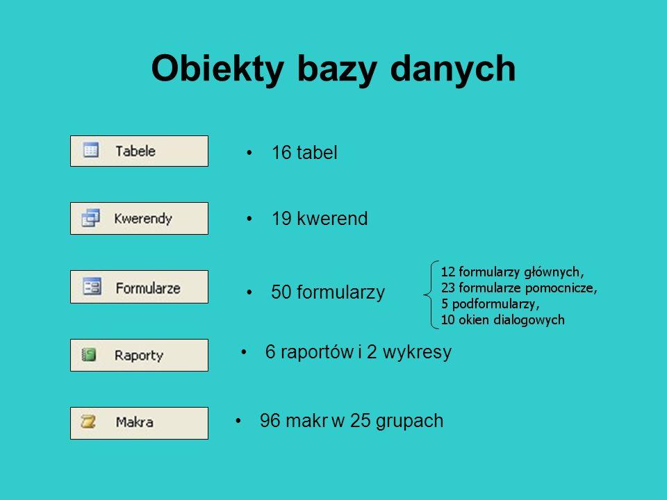 Obiekty bazy danych 16 tabel 19 kwerend 50 formularzy 96 makr w 25 grupach 6 raportów i 2 wykresy