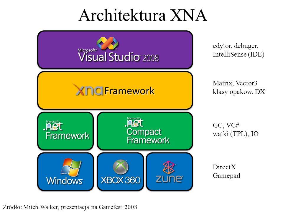 Architektura XNA Framework Framework Źródło: Mitch Walker, prezentacja na Gamefest 2008 DirectX Gamepad GC, VC# wątki (TPL), IO Matrix, Vector3 klasy