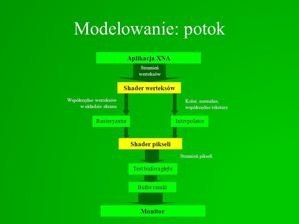 Modelowanie: potok Aplikacja XNA RasteryzatorInterpolator Shader werteksów Strumień werteksów Współrzędne werteksów w układzie ekranu Kolor, normalne,