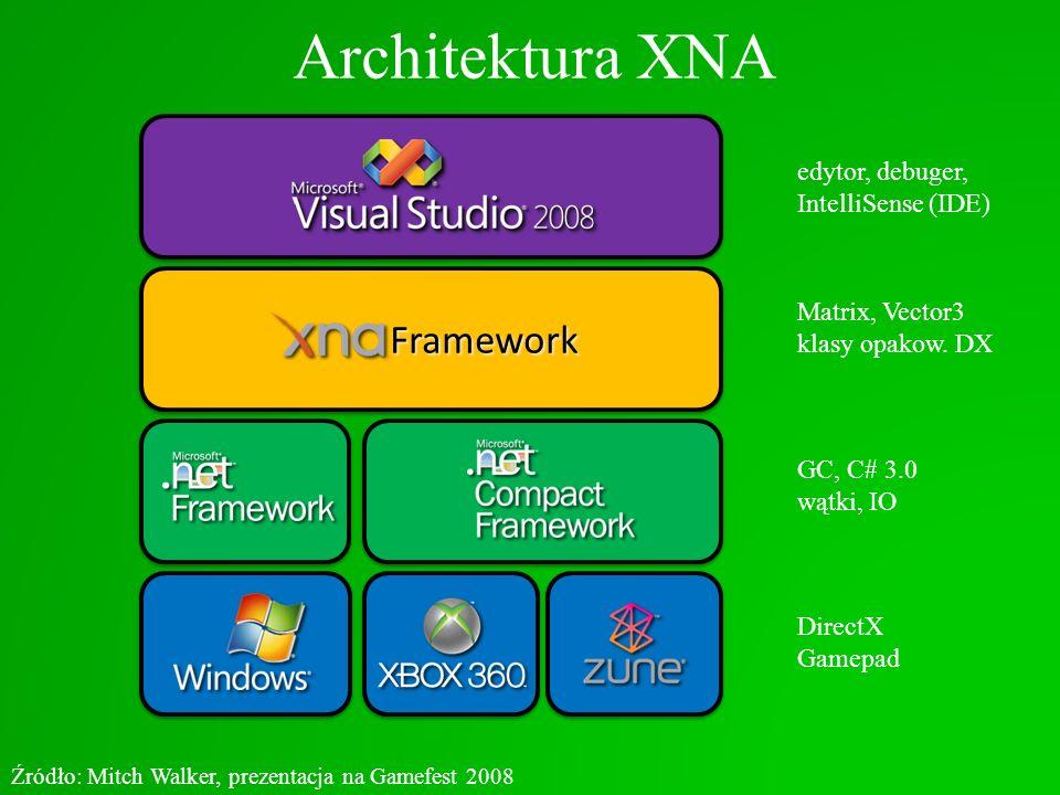 Architektura XNA Framework Framework Źródło: Mitch Walker, prezentacja na Gamefest 2008 DirectX Gamepad GC, C# 3.0 wątki, IO Matrix, Vector3 klasy opa