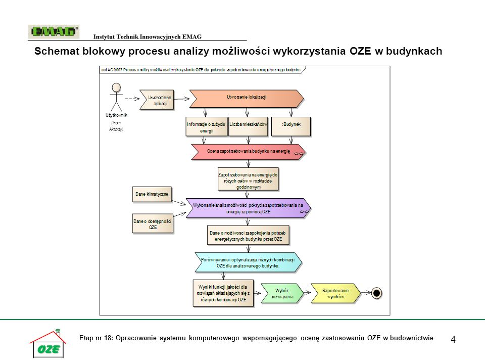 4 Schemat blokowy procesu analizy możliwości wykorzystania OZE w budynkach Etap nr 18: Opracowanie systemu komputerowego wspomagającego ocenę zastosowania OZE w budownictwie