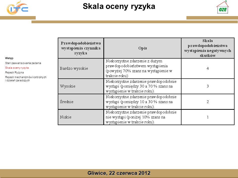 Gliwice, Lipiec 2008 Skala oceny ryzyka Gliwice, 22 czerwca 2012 Wstęp Stan zaawansowania zadania Skala oceny ryzyka Rejestr Ryzyka Rejestr mechanizmó