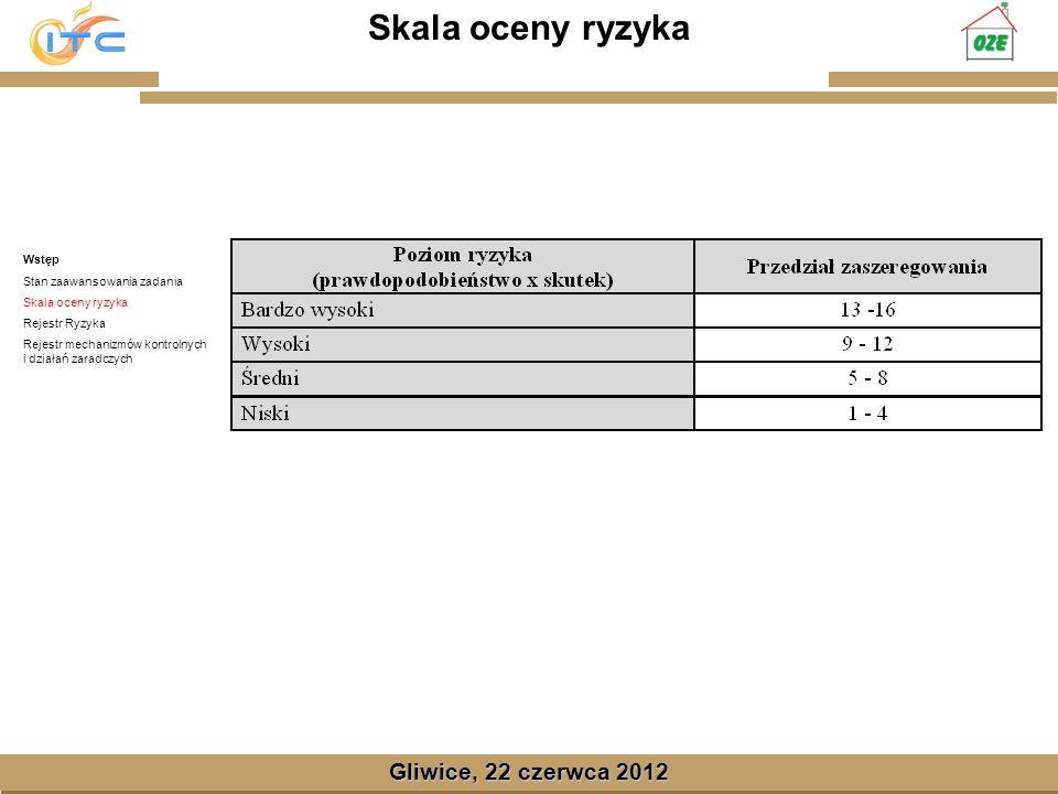 Gliwice, Lipiec 2008 Gliwice, 22 czerwca 2012 Skala oceny ryzyka Wstęp Stan zaawansowania zadania Skala oceny ryzyka Rejestr Ryzyka Rejestr mechanizmó