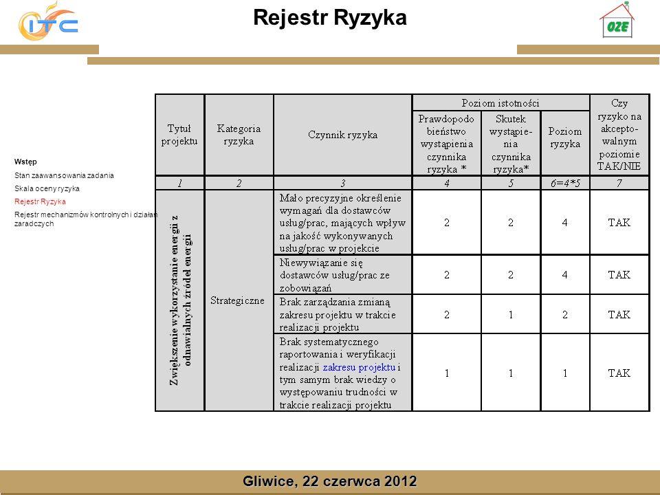 Gliwice, Lipiec 2008 Gliwice, 22 czerwca 2012 Rejestr Ryzyka Wstęp Stan zaawansowania zadania Skala oceny ryzyka Rejestr Ryzyka Rejestr mechanizmów ko