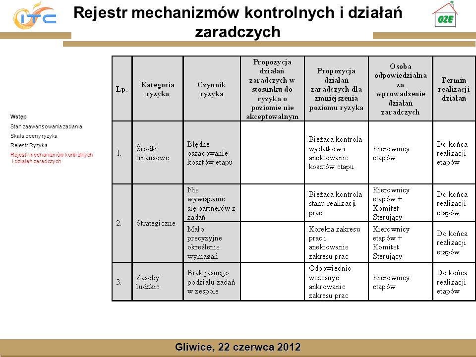 Gliwice, Lipiec 2008 Gliwice, 22 czerwca 2012 Rejestr mechanizmów kontrolnych i działań zaradczych Wstęp Stan zaawansowania zadania Skala oceny ryzyka