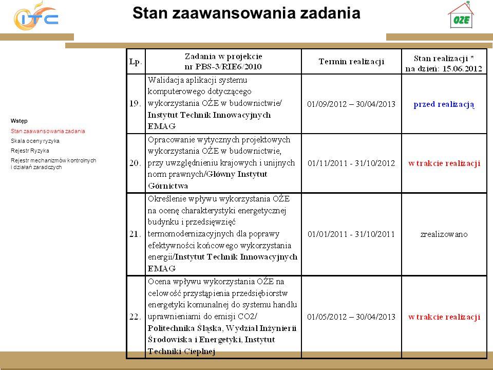 Gliwice, Lipiec 2008 Stan zaawansowania zadania Wstęp Stan zaawansowania zadania Skala oceny ryzyka Rejestr Ryzyka Rejestr mechanizmów kontrolnych i d