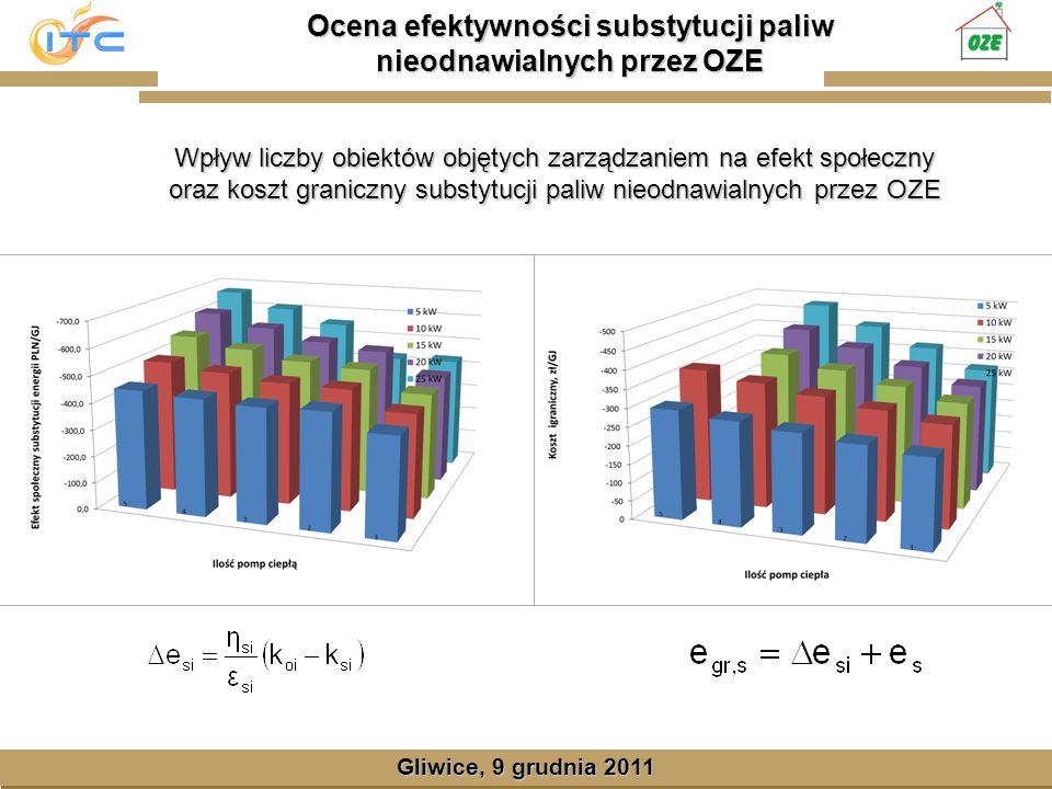 Gliwice, Lipiec 2008 Ocena efektywności substytucji paliw nieodnawialnych przez OZE Gliwice, 9 grudnia 2011 Wpływ liczby obiektów objętych zarządzaniem na efekt społeczny oraz koszt graniczny substytucji paliw nieodnawialnych przez OZE