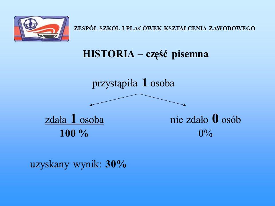 ZESPÓŁ SZKÓŁ I PLACÓWEK KSZTAŁCENIA ZAWODOWEGO HISTORIA – część pisemna przystąpiła 1 osoba zdała 1 osoba 100 % nie zdało 0 osób 0% uzyskany wynik: 30%