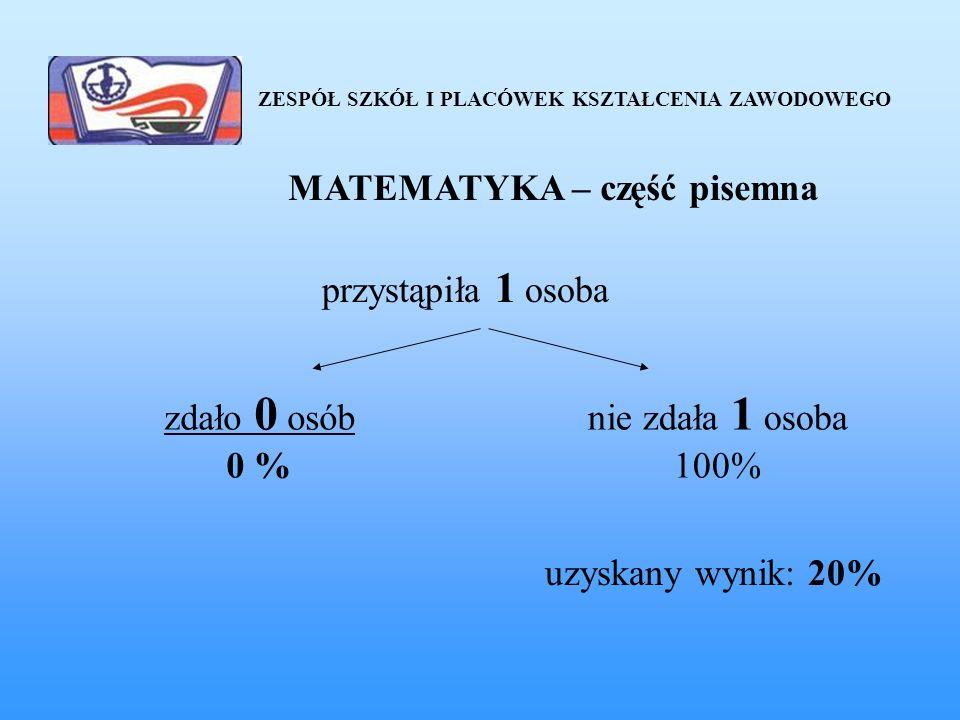 ZESPÓŁ SZKÓŁ I PLACÓWEK KSZTAŁCENIA ZAWODOWEGO MATEMATYKA – część pisemna przystąpiła 1 osoba zdało 0 osób 0 % nie zdała 1 osoba 100% uzyskany wynik: 20%