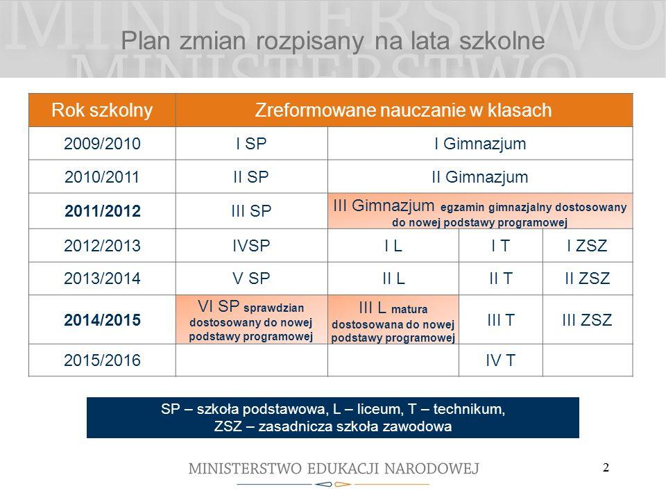 2 2 Plan zmian rozpisany na lata szkolne Rok szkolnyZreformowane nauczanie w klasach 2009/2010I SPI Gimnazjum 2010/2011II SPII Gimnazjum 2011/2012III
