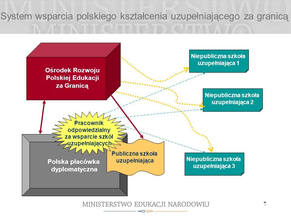 7 System wsparcia polskiego kształcenia uzupełniającego za granicą Polska placówka dyplomatyczna Niepubliczna szkoła uzupełniająca 2 Niepubliczna szko