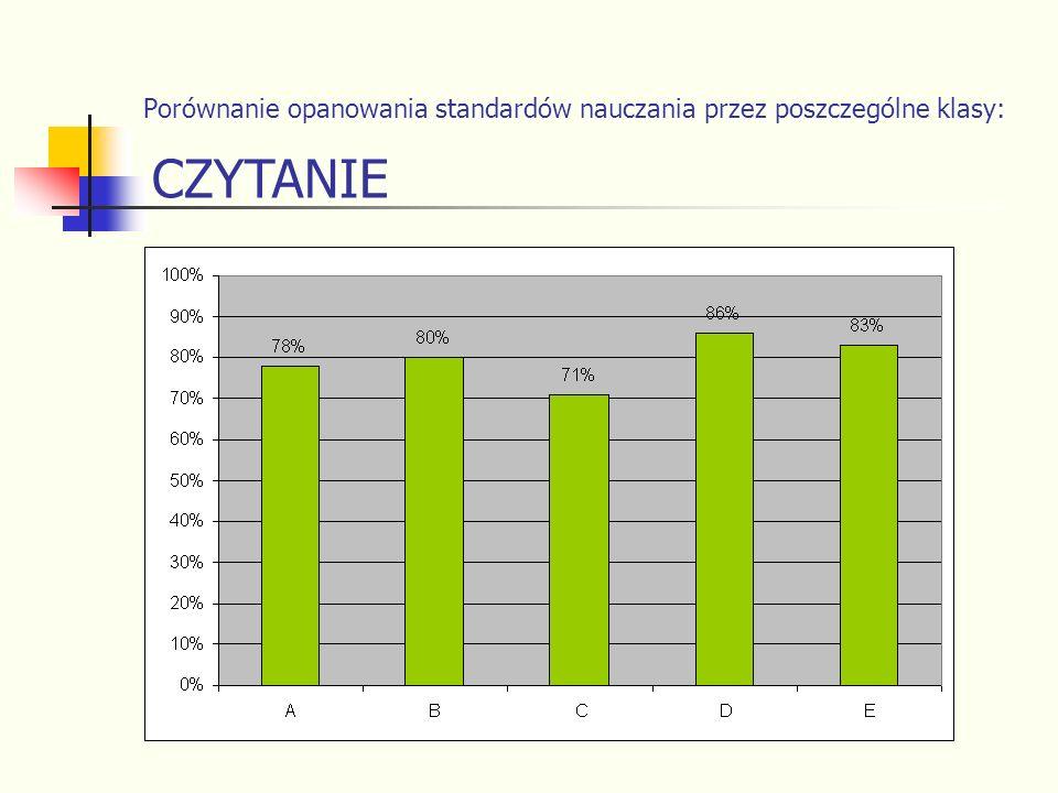 Porównanie opanowania standardów nauczania przez poszczególne klasy: CZYTANIE