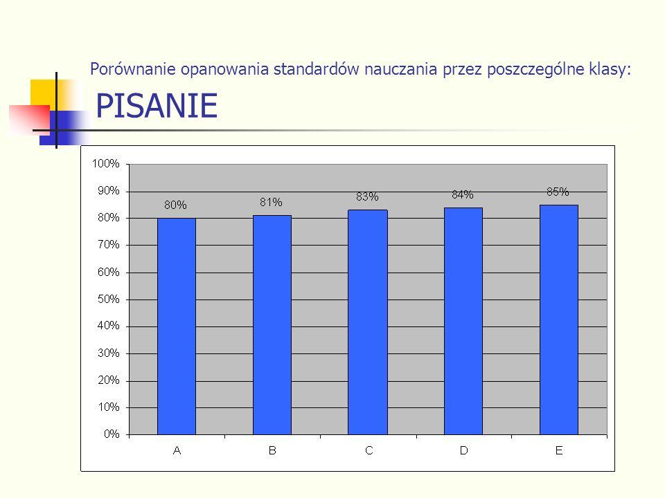 Porównanie opanowania standardów nauczania przez poszczególne klasy: PISANIE