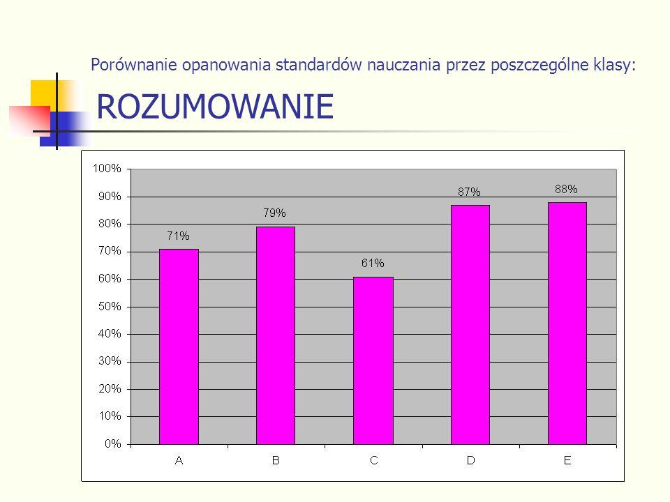 Porównanie opanowania standardów nauczania przez poszczególne klasy: ROZUMOWANIE