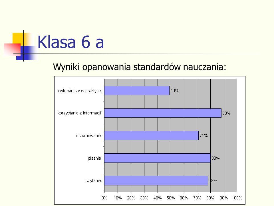 Klasa 6 a Wyniki opanowania standardów nauczania: