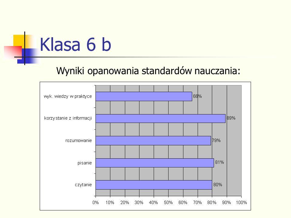 Klasa 6 b Wyniki opanowania standardów nauczania:
