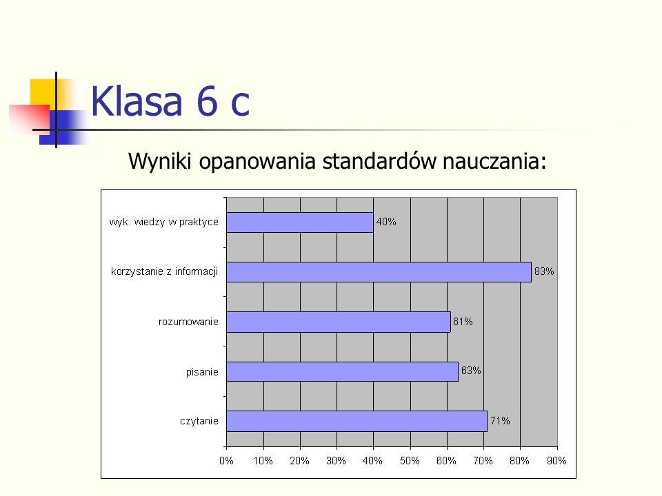 Klasa 6 c Wyniki opanowania standardów nauczania: