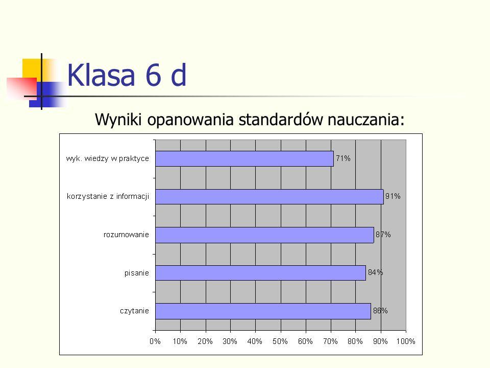 Klasa 6 d Wyniki opanowania standardów nauczania: