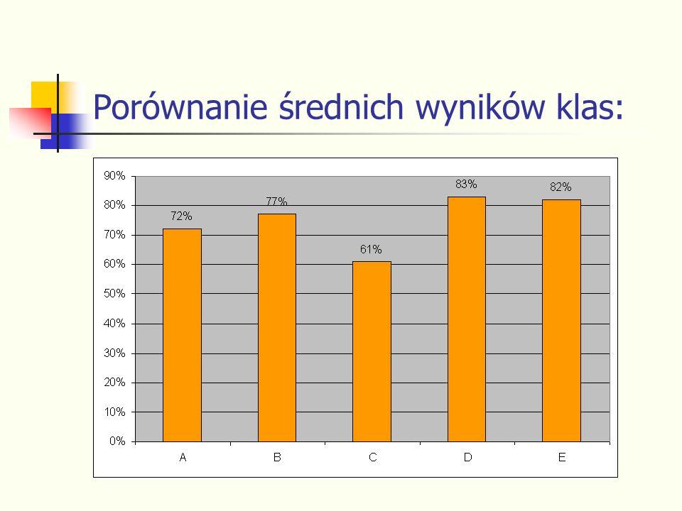 Porównanie średnich wyników klas: