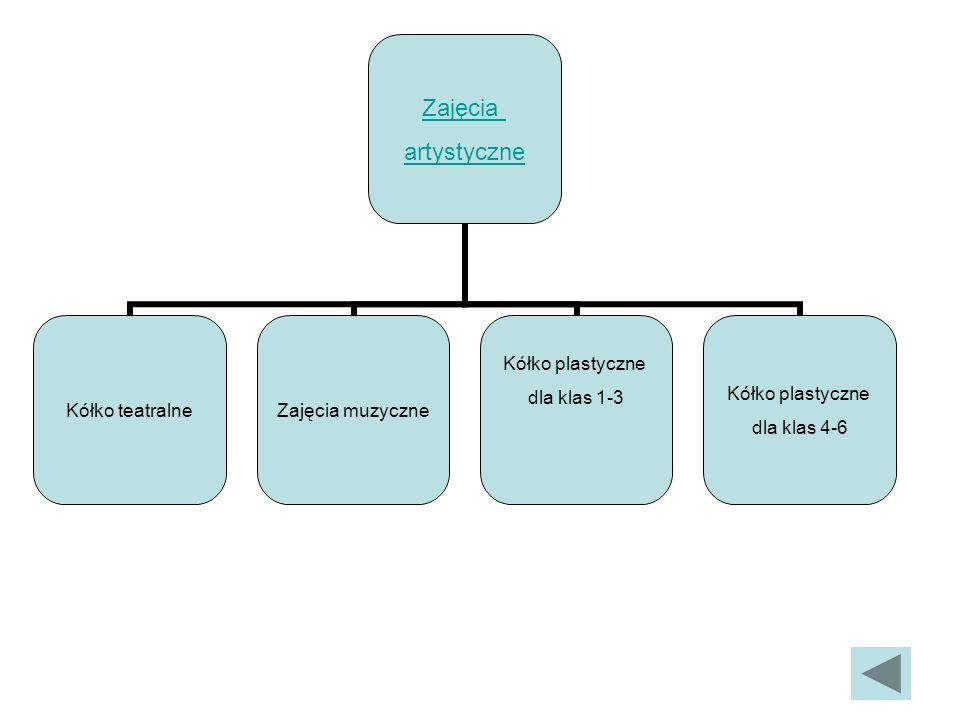 Cele: Rozwijanie zainteresowań, uzdolnień plastycznych i muzycznych, sprawności manualnej, kreatywności Kształtowanie zdolności koncentracji uwagi Poznawanie pojęć i nazw plastycznych i muzycznych Rozwój doświadczeń w pracy z różnorodnymi materiałami Wzbudzanie zainteresowania sztuką Rozwijanie wyobraźni