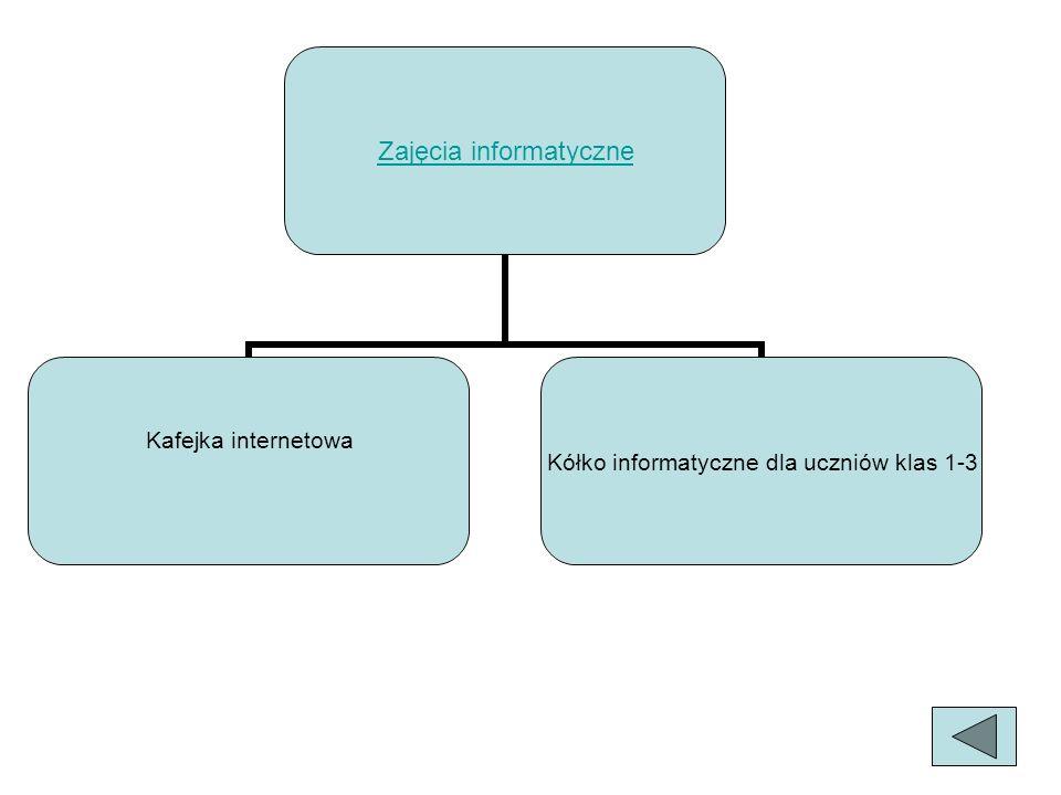 Cele: Kafejka internetowa Umożliwienie uczniom, zwłaszcza z uboższych środowisk dostępu do wiedzy poprzez możliwość korzystania z Internetu Uwrażliwienie uczniów na zagrożenia płynące z nieumiejętnego posługiwania się Internetem Kształcenie w uczniach umiejętności poszukiwania informacji za pomocą wielu wyszukiwarek internetowych oraz umiejętność jej selekcji Kółko informatyczne dla uczniów klas 1-3 Stworzenie uczniom warunków do posługiwania się komputerem Zainteresowanie technologią informacyjną Kształcenie umiejętności zdobywania wiedzy przez Internet Zdobywanie, utrwalanie i weryfikowanie wiedzy i umiejętności uczniów poprzez wykorzystanie multimedialnych programów edukacyjnych