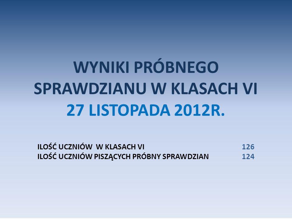 WYNIKI PRÓBNEGO SPRAWDZIANU W KLASACH VI 27 LISTOPADA 2012R.