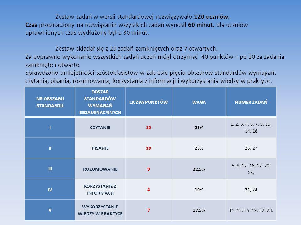 Zestaw zadań w wersji standardowej rozwiązywało 120 uczniów.