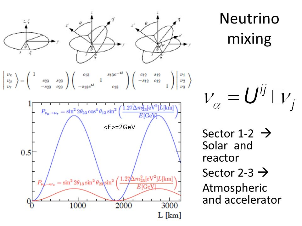 Neutrino mixing Sector 1-2 Solar and reactor Sector 2-3 Atmospheric and accelerator =2GeV