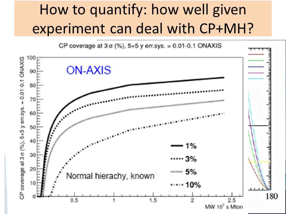 How to quantify: how well given experiment can deal with CP+MH