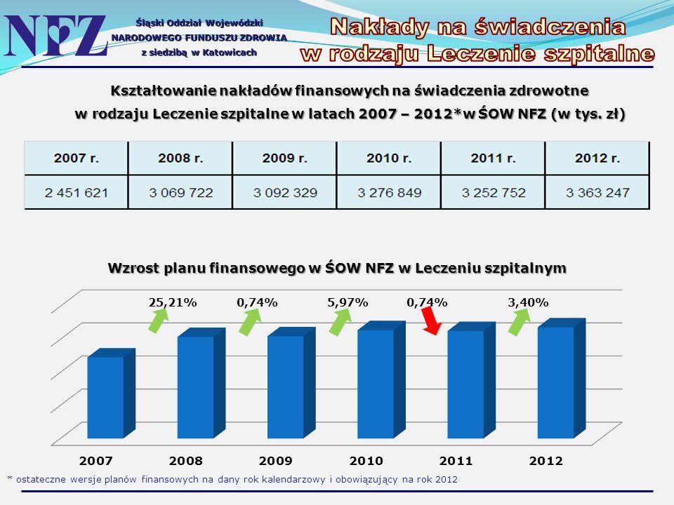 Śląski Oddział Wojewódzki NARODOWEGO FUNDUSZU ZDROWIA z siedzibą w Katowicach Kształtowanie nakładów finansowych na świadczenia zdrowotne w rodzaju Leczenie szpitalne w latach 2007 – 2012*w ŚOW NFZ (w tys.