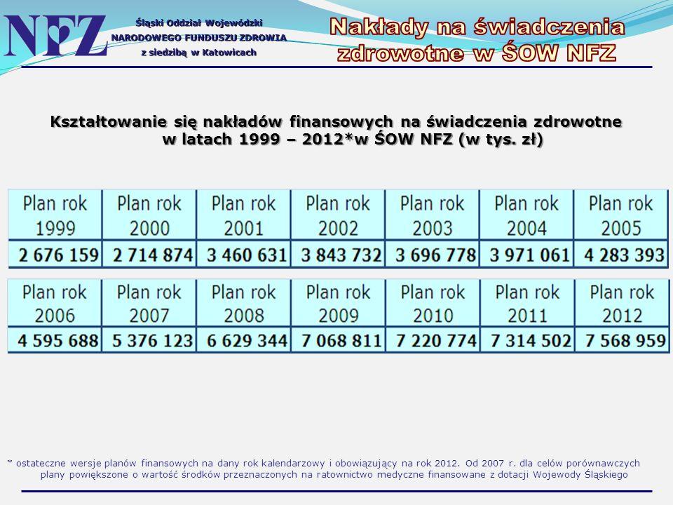 Śląski Oddział Wojewódzki NARODOWEGO FUNDUSZU ZDROWIA z siedzibą w Katowicach Kształtowanie się nakładów finansowych na świadczenia zdrowotne w latach 1999 – 2012*w ŚOW NFZ (w tys.